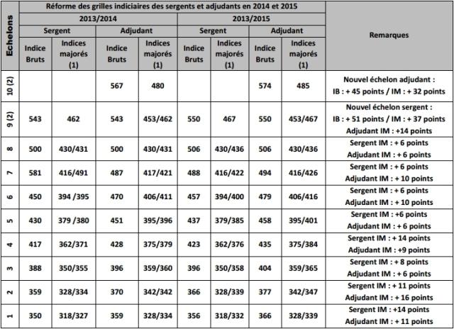Communique autonome csfpt le 12 03 2014 revalorisation grilles r mun ration sergent et - Grilles indiciaires fpt 2015 ...