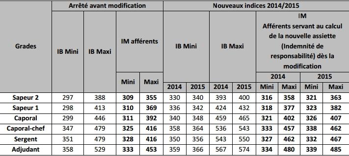 Communique autonome csfpt le 12 03 2014 revalorisation - Revalorisation grille indiciaire 2015 ...